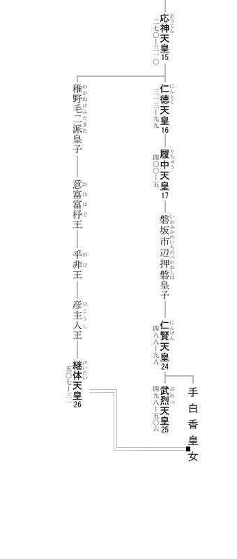emperor keitai inherit image